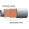 Pressure hose bandaging ТМ Rezinotehnika